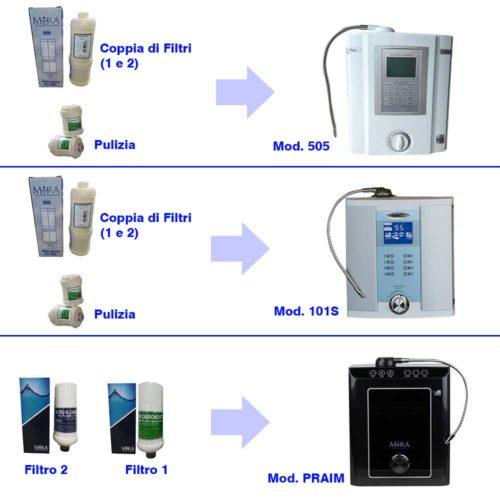 Schema per filtri e ionizzatore d'acqua MIRA